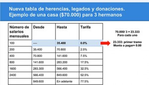 President Rafael Correa unveiled the details for the new inheritance tax he plans to send to Congress soon. (El Tiempo)